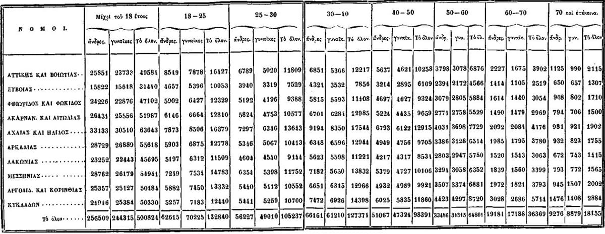 Η Φωκίδα στην Απογραφή Πληθυσμού του 1861